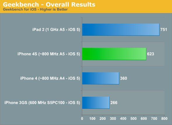 iPhone 4S Geekbench