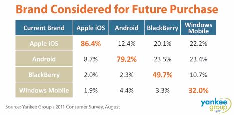 Yankee Group Consumer Survey - Smartphones Brand Loyalty, August 2011