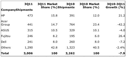 Gartner: Germany: PC Vendor Unit Shipment Estimates for 3Q11 (Thousands of Units)