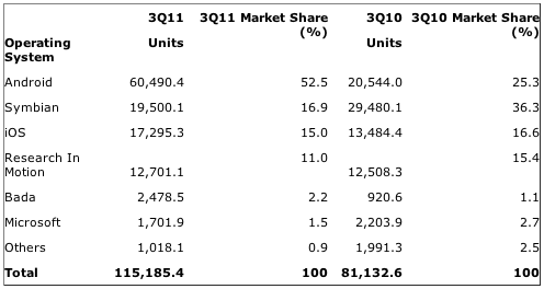 Gartner: Worldwide Smartphone Sales to End Users by Operating System in 3Q11 (Thousands of Units)