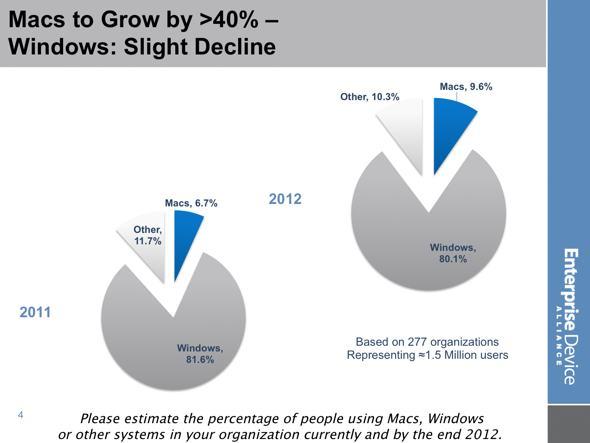 EDA Mac vs. Windows in the enterprise