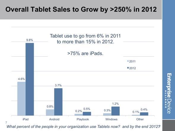 EDA iPad/tablet growth in enterprise 2011 vs. 2012