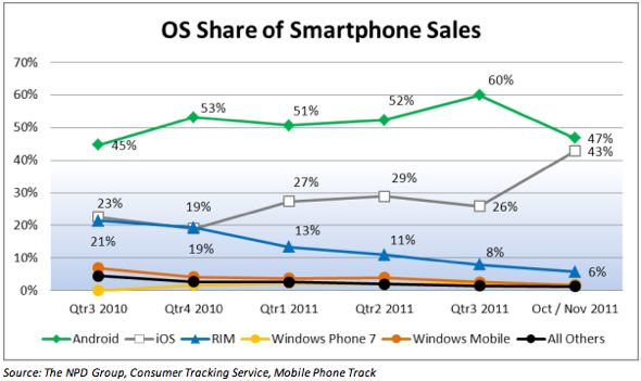 NPD: Apple iOS market share jumps from 26% to 43%, Android plummets from 60% to 47%
