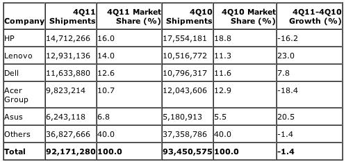 Gartner: Preliminary Worldwide PC Vendor Unit Shipment Estimates for 4Q11 (Units)