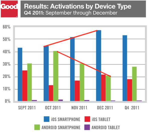 Good Technology: Activations by device type iOS vs. Android Q411
