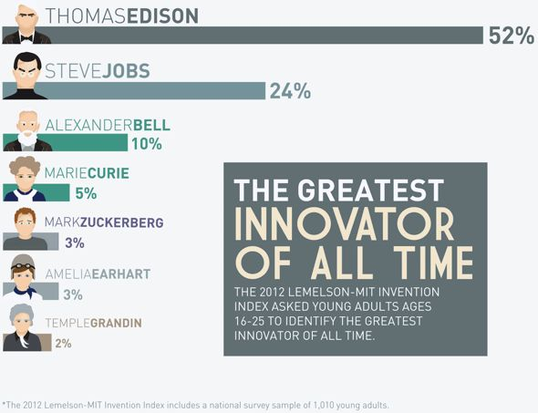 2012 Lemelson-MIT Invention Index Greatest Innovator of All Time
