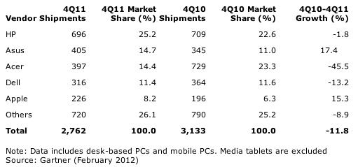 Gartner: France: PC Vendor Unit Shipment Estimates for 4Q11 (Thousands of Units)