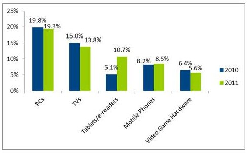 NPD Top 5 Categories Share of Total Revenue, 2010-2011
