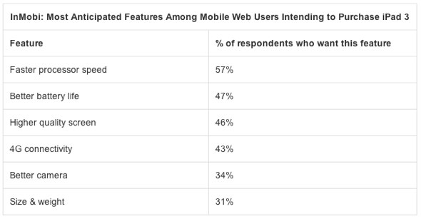 InMobi: Most Anticipated Features Among Mobile Web Users Intending to Purchase iPad 3