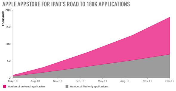 Distimo: iPad apps hit 180,000 - February 2012