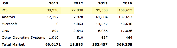 Gartner: Worldwide Sales of Media Tablets to End Users by OS (Thousands of Units) 2012-2016