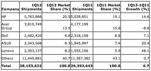 Gartner: Preliminary EMEA PC Vendor Unit Shipment Estimates for 1Q12 (Units)