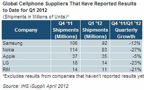 IHS iSuppli Global Cellphones Q1 2012