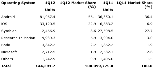 Gartner: Worldwide Smartphone Sales to End Users by Operating System in 1Q12 (Thousands of Units)