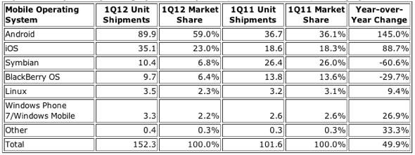 IDC: Top Six Smartphone Operating Systems, Shipments, and Market Share, 2012 Q1 (Units in Millions)