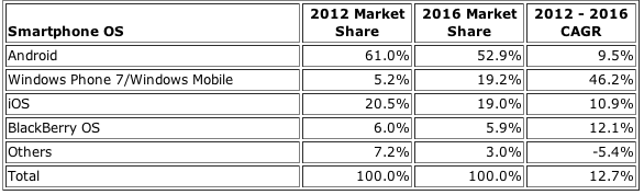 IDC Worldwide Smartphone Operating System 2012 and 2016 Market Share and 2012-2016 Compound Annual Growth Rate