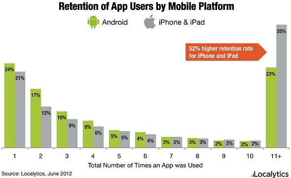 Localytics: Retention of app users iOS vs. Android