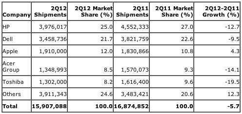 Gartner: Preliminary U.S. PC Vendor Unit Shipment Estimates for 2Q12 (Units)