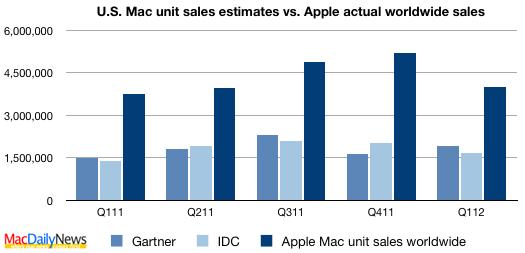 Gartner vs. IDC: U.S. Mac unit sales estimates and Apple worldwide actual Mac unit sales, Q111-Q112, MacDailyNews.com