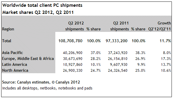 Canalys: Worldwide PC market share, Q2 2012 vs. Q2 2011, geographic markets