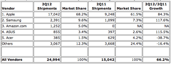 IDC: Top 5 Vendors, Worldwide Media Tablet Shipments, Second Quarter 2012 (Preliminary) (Unit Shipments are in thousands)