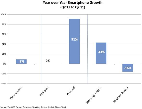 NPD: YOY U.S. smartphone growth Q211-Q212