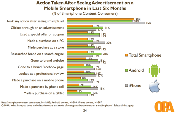 OPA: Action taken after seeing smartphone ad, iPhone vs. Android