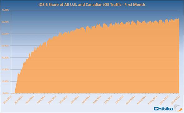iOS 6 share, U.S. and Canada, of all iOS traffic - first month