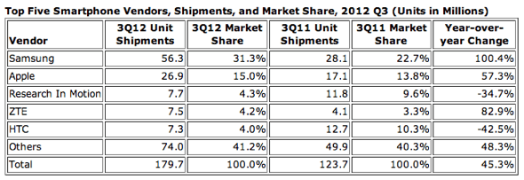 IDC: Top Five Smartphone Vendors, Shipments, and Market Share, 2012 Q3 (Units in Millions)