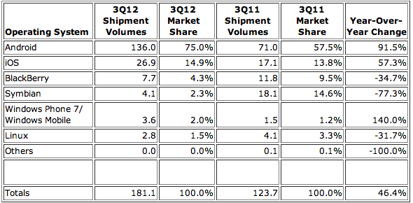 IDC: Top Six Smartphone Mobile Operating Systems, Shipments, and Market Share, Q3 2012 (Preliminary)