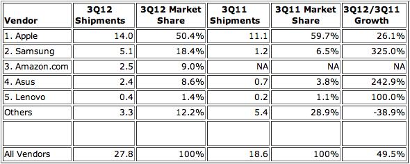 IDC: Top 5 Vendors, Worldwide Tablet Shipments, Third Quarter 2012 (Preliminary) (Units Shipments are in millions)