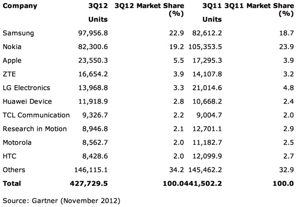 Gartner: Worldwide Mobile Device Sales to End Users by Vendor in 3Q12 (Thousands of Units)