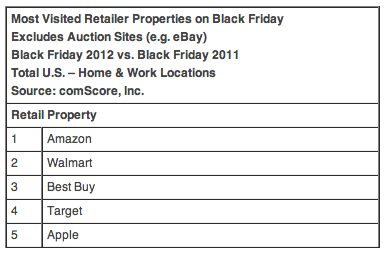 Most Visited Retailer Properties on Black Friday Excludes Auction Sites (e.g. eBay) Black Friday 2012 vs. Black Friday 2011 Total U.S. – Home & Work Locations Source: comScore, Inc.