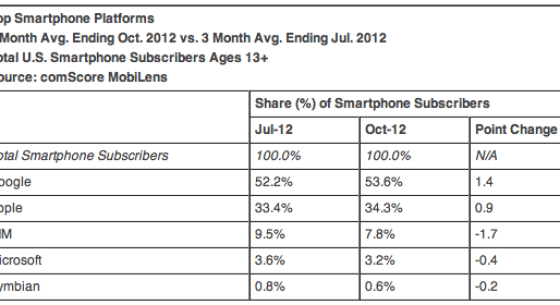 Top Smartphone Platforms 3 Month Avg. Ending Oct. 2012 vs. 3 Month Avg. Ending Jul. 2012 Total U.S. Smartphone Subscribers Ages 13+ Source: comScore MobiLens