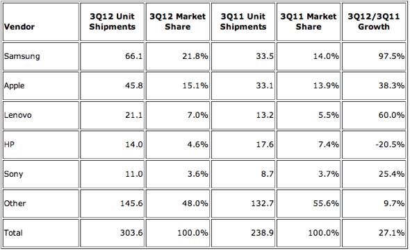 IDC: Top 5 Smart Connected Device Vendors, Shipments, and Market Share, Q3 2012 (shipments in millions)