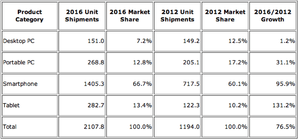 IDC: Smart Connected Device Market by Product Category, Shipments, Market Share, 2012-1016 (shipments in millions)