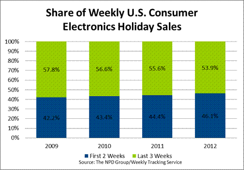 NPD Group CE Holiday Sales 2012