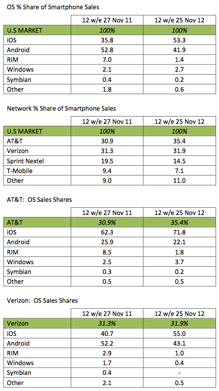 Kantar Worldpanel ComTech OS (Operating System) and Network Shares – Smartphone Sales in the USA