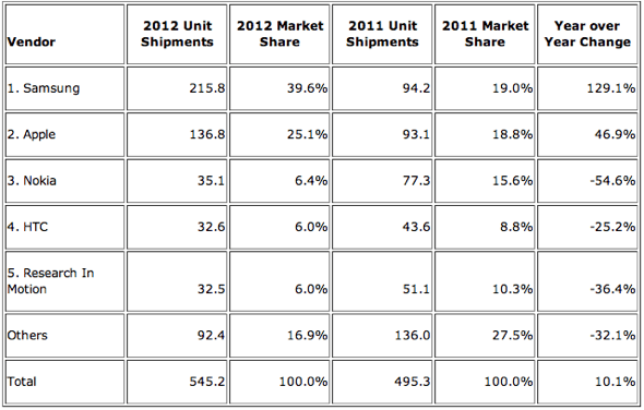IDC: Top Five Smartphone Vendors, Shipments, and Market Share Calendar Year 2012 (Units in Millions)