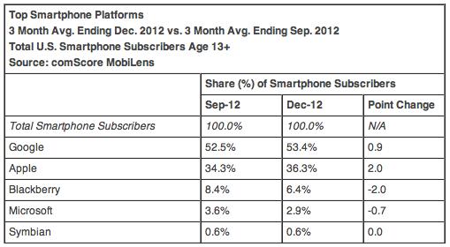 Top Smartphone Platforms 3 Month Avg. Ending Dec. 2012 vs. 3 Month Avg. Ending Sep. 2012 Total U.S. Smartphone Subscribers Age 13+ Source: comScore MobiLens