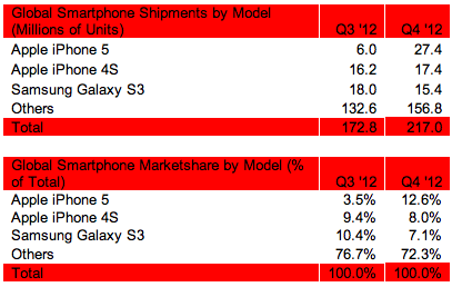Strategy Analytics: Global Smartphone Shipments & Marketshare by Model in Q4 2012
