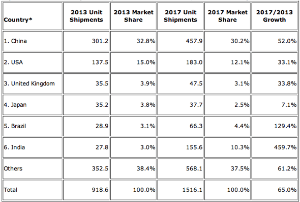 IDC: Top Five Countries Smartphone Shipments and Market Share, 2013 and 2017 (Units in Millions)