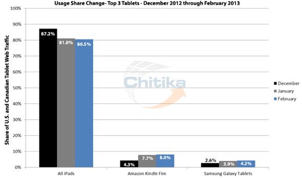 Chitika: Usage Share Top 3 Tablets, U.S. and Canada, December 2012 - February 2013