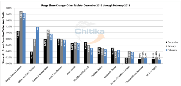 Chitika, Tablet Usage Share U.S. and Canada, Dec. 2012 - Feb 2013