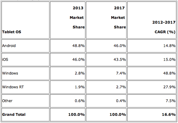 IDC: Tablet Operating Systems, Forecast Market Share and CAGR 2012-2017