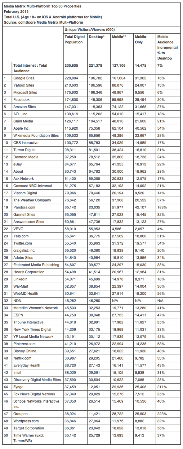 Media Metrix Multi-Platform Top 50 Properties February 2013 Total U.S. (Age 18+ on iOS & Android platforms for Mobile) Source: comScore Media Metrix Multi-Platform