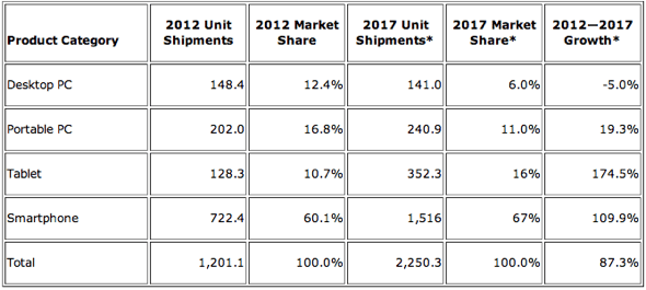 IDC: Smart Connected Device Market by Product Category, Shipments, Market Share, 2012-1016 (units in millions)