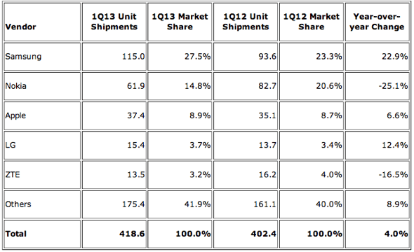 IDC: Top Five Total Mobile Phone Vendors, Shipments, and Market Share, 2013 Q1 (Units in Millions)
