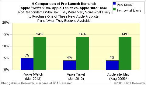 "Pre-Release Demand Comparison: Apple ""iWatch"" vs. Apple Tablet vs. Apple Intel Mac"