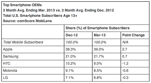 Top Smartphone OEMs 3 Month Avg. Ending Mar. 2013 vs. 3 Month Avg. Ending Dec. 2012 Total U.S. Smartphone Subscribers Age 13+ Source: comScore MobiLens